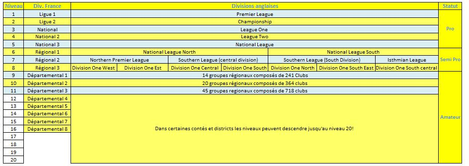 La structure pyramidale des divisions de foot anglais Phenix Utd